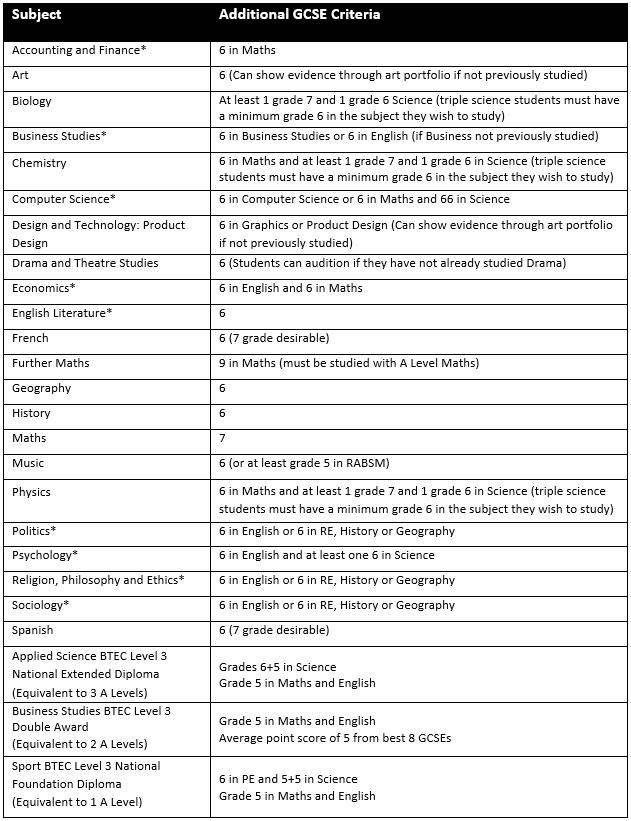 Criteria for Website