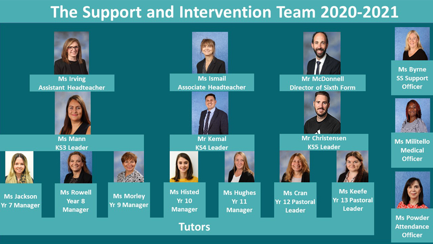 Support and Intervention Team